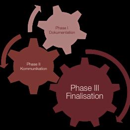 3 Phasen zum Ziel - M&A TOP Partner