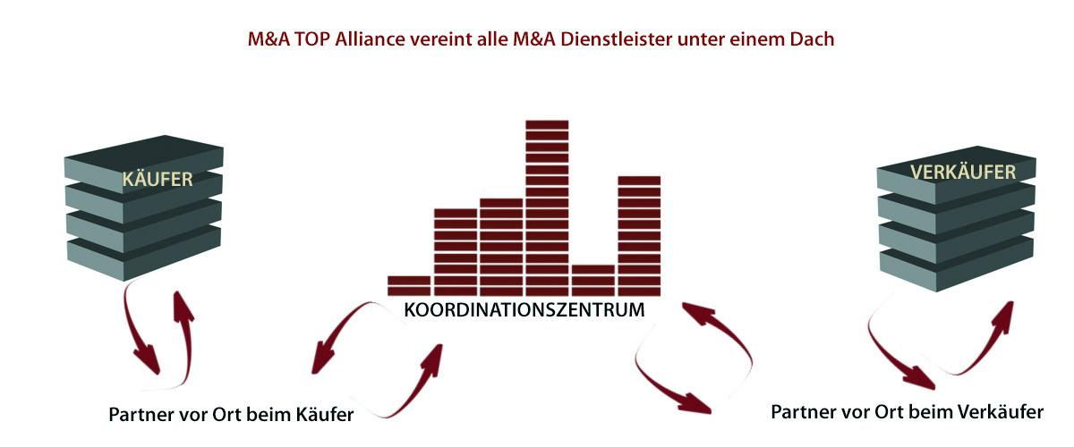 M&A Dachfunktion